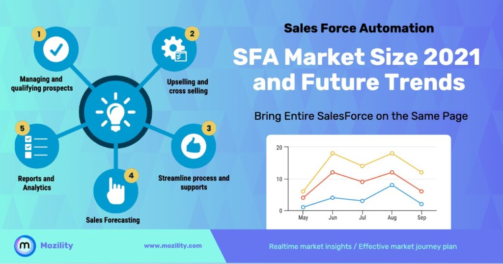 sales force automation (SFA) software market size 2021